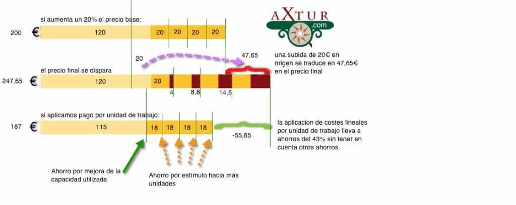 efectos de las comisiones de intermediarios sobre el precio final