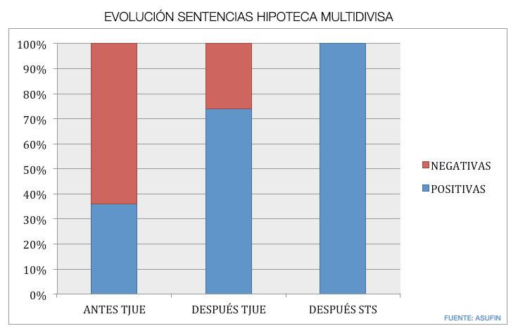 Evolución hipotecas multidivisa (2005-2015)