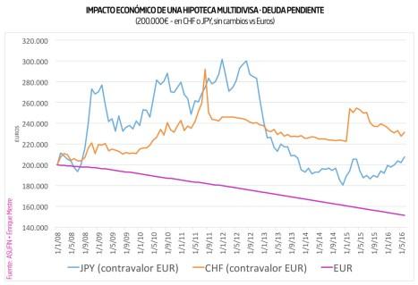 02 - ESTADÍSTICAS ASUFIN - Hipoteca Multivisa - Evolución de la deuda pendiente en JPY y CHF vs EUR