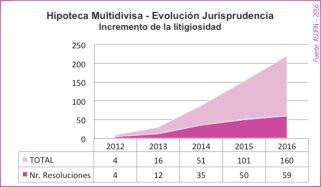 03 - ESTADÍSTICAS ASUFIN - Hipoteca Multivisa - Incremento de la litigiosidad.