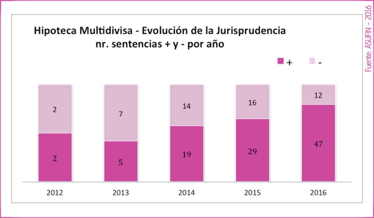 04 - ESTADÍSTICAS ASUFIN - Hipoteca Multivisa - Evolución de la Jurisprudencia en España por años.