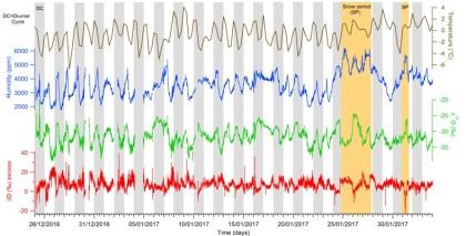 Figure 2 : Figure 2 : De haut en bas: variations de température, d'humidité, de  18 O et de d-excess lors de la saison 2016-2017 à Dumont d'Urville.