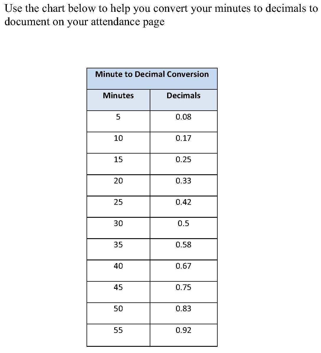 Minute To Decimal Conversion