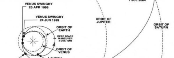 Plan-de-vuelo-de-la-sonda-Cassini-usando-los-empujones-de-la-Tierra-Venus-y-Jupiter-para-llegar-a-Saturno