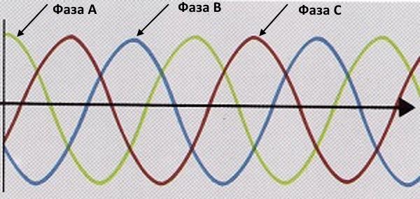 A váltakozó áram miatt miért nem látjuk az izzólámpa fényerejét ingadozónak