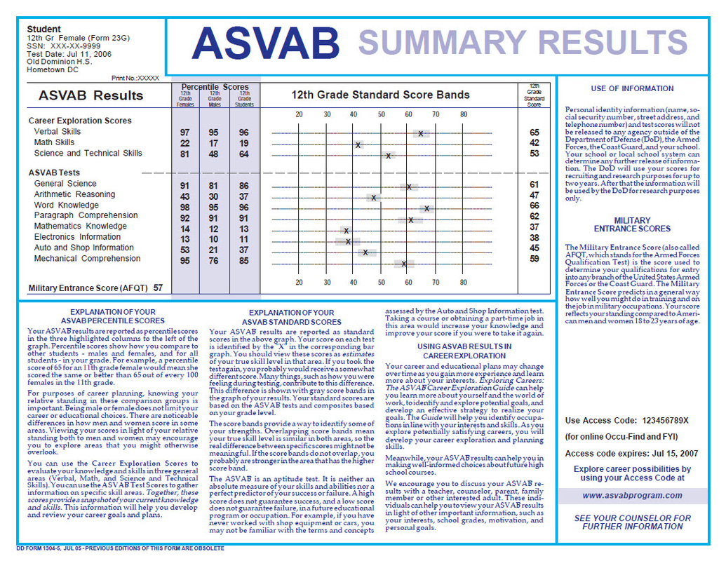 How The Asvab Afqt Test Is Scored