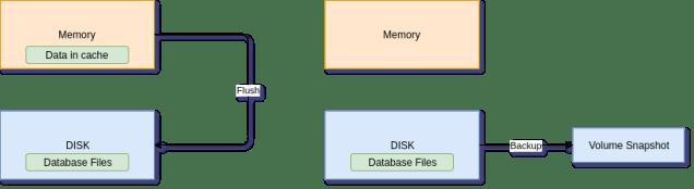 MySQL Flush Hot backup