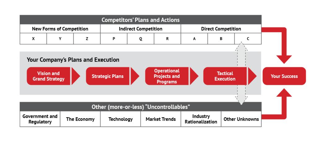Asymmetric Wargame Framework