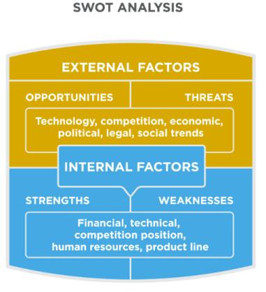 The Asymmetric SWOT Analysis Framework