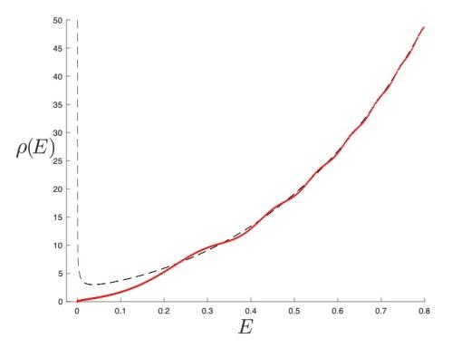 plot of spectral density of (2,2) JT Supergravity