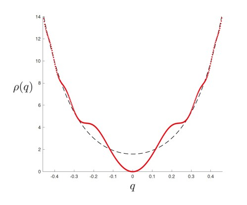 a density function
