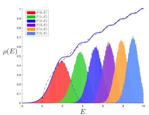 airy density with peaks