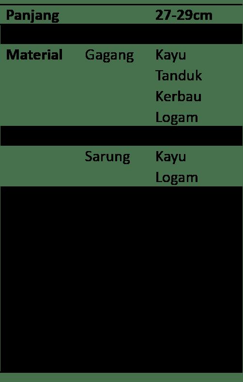 Spesifikasi Badik Tumbuk Lada