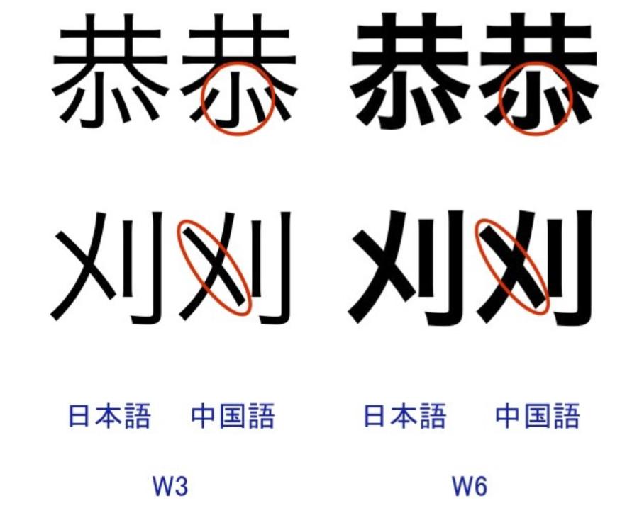 Hiragino Sans comparison with Hiragino