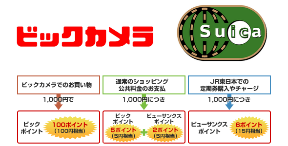 Bic Camera View Card earns you regular Pic Camera points for regular Suica use but also extra Suica Recharge and Commuter Renewal points