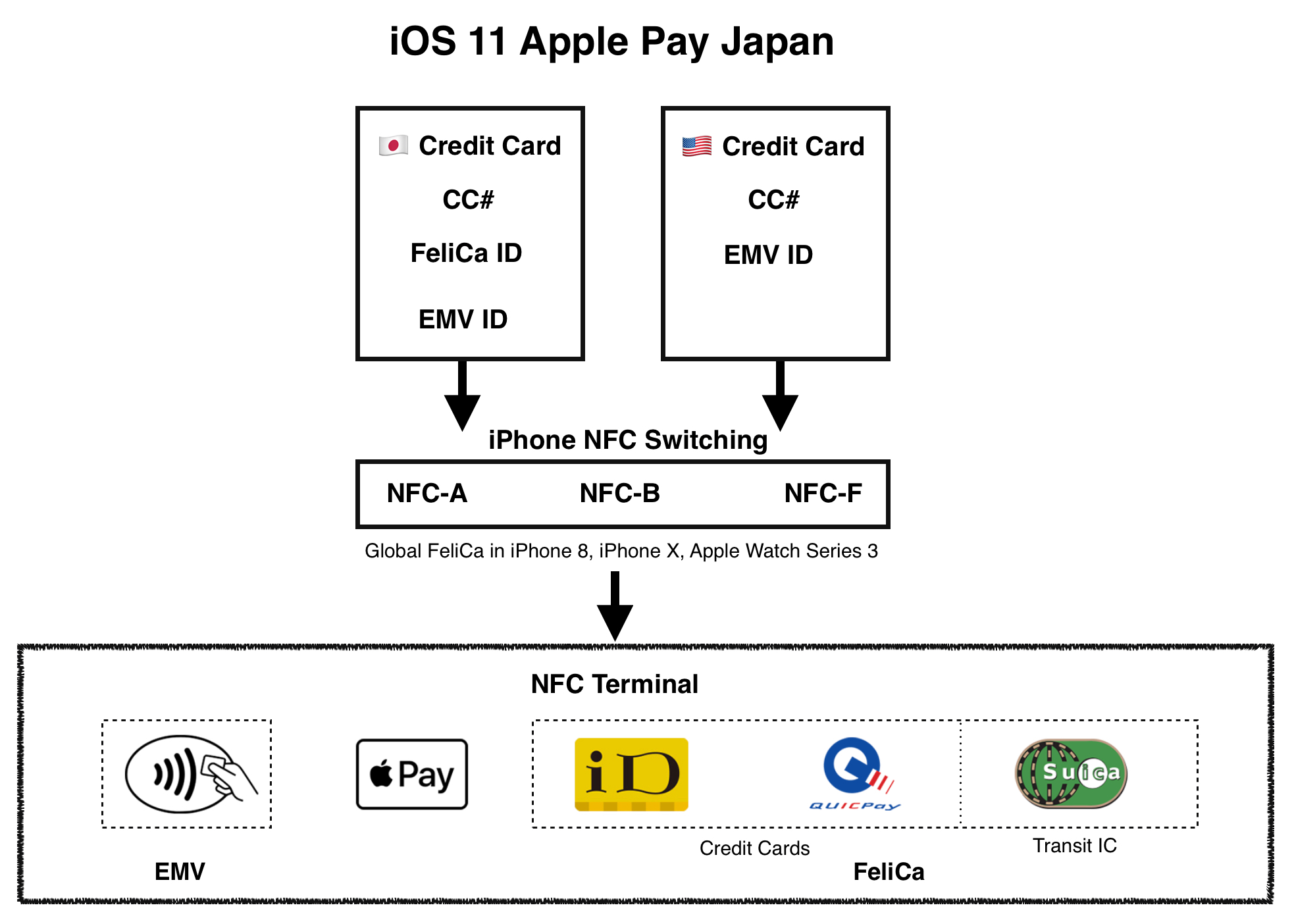 iOS 11 and global FeliCa in iPhone 8, iPhone X and Apple Watch Series 3 make Apple Pay much more flexible