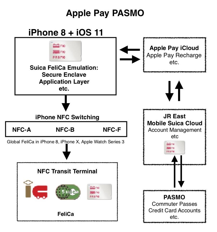 Apple Pay PASMO Diagram