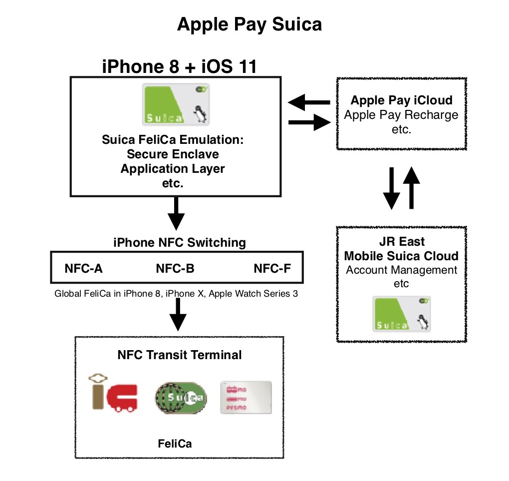 Apple Pay Suica Diagram