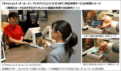 McDonald's Japan activates NFC Pay on March 13. Customers can use smartphones or plastic for contactless payment.