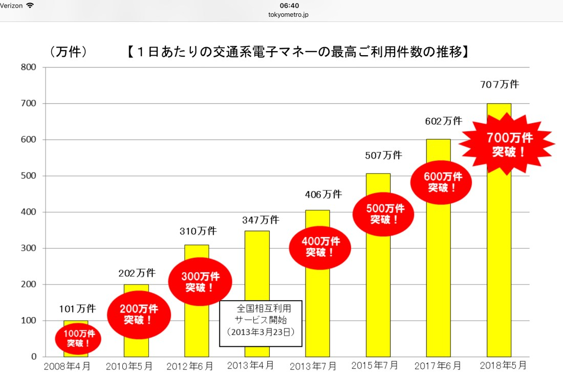 Japan Transit IC card daily transactions top 7 million