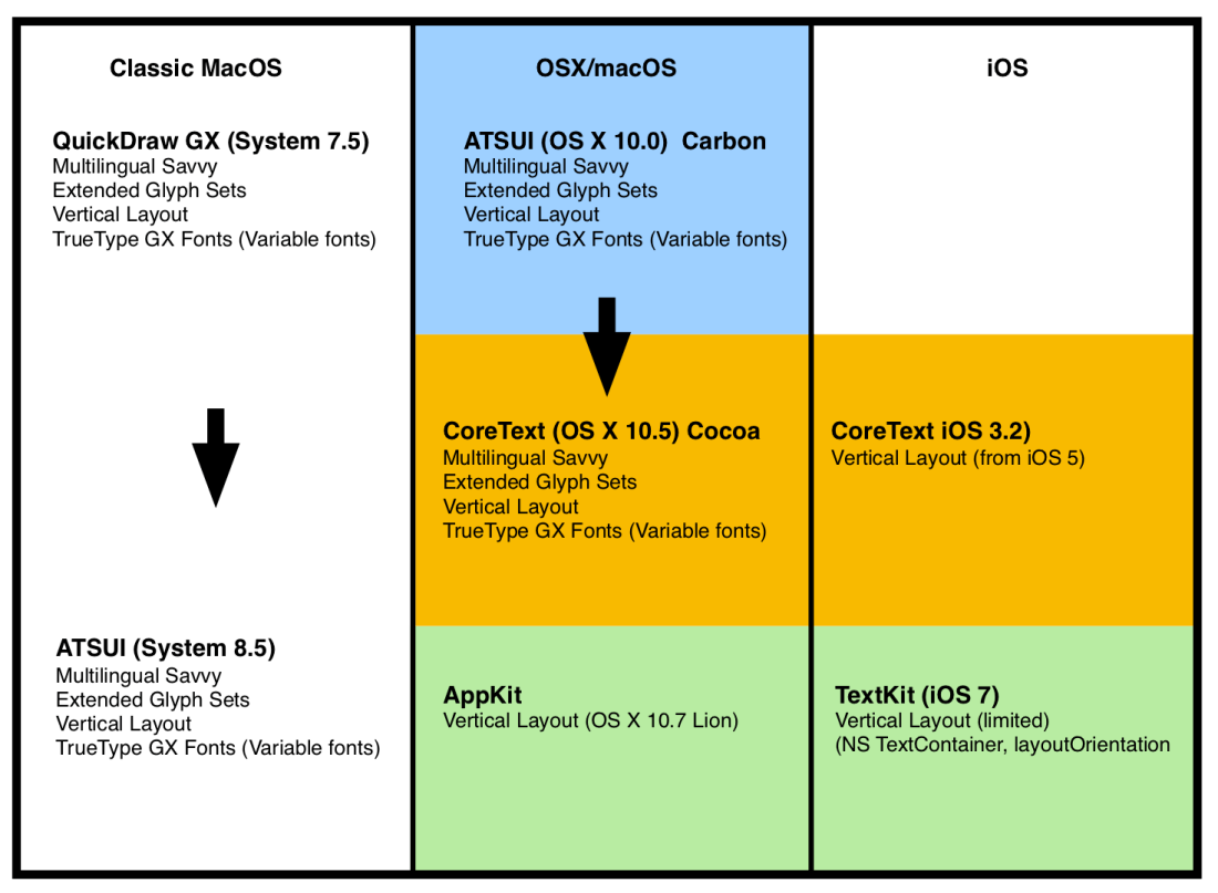 Apple Advanced Typography Odyssey Chart