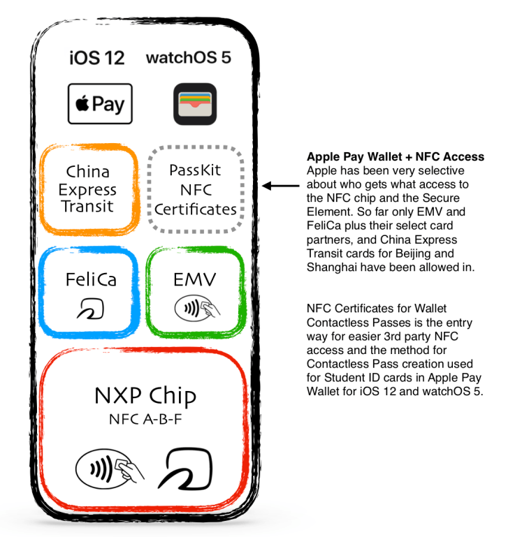 iOS 12 Apple Pay Wallet and PassKit NFC Certificates