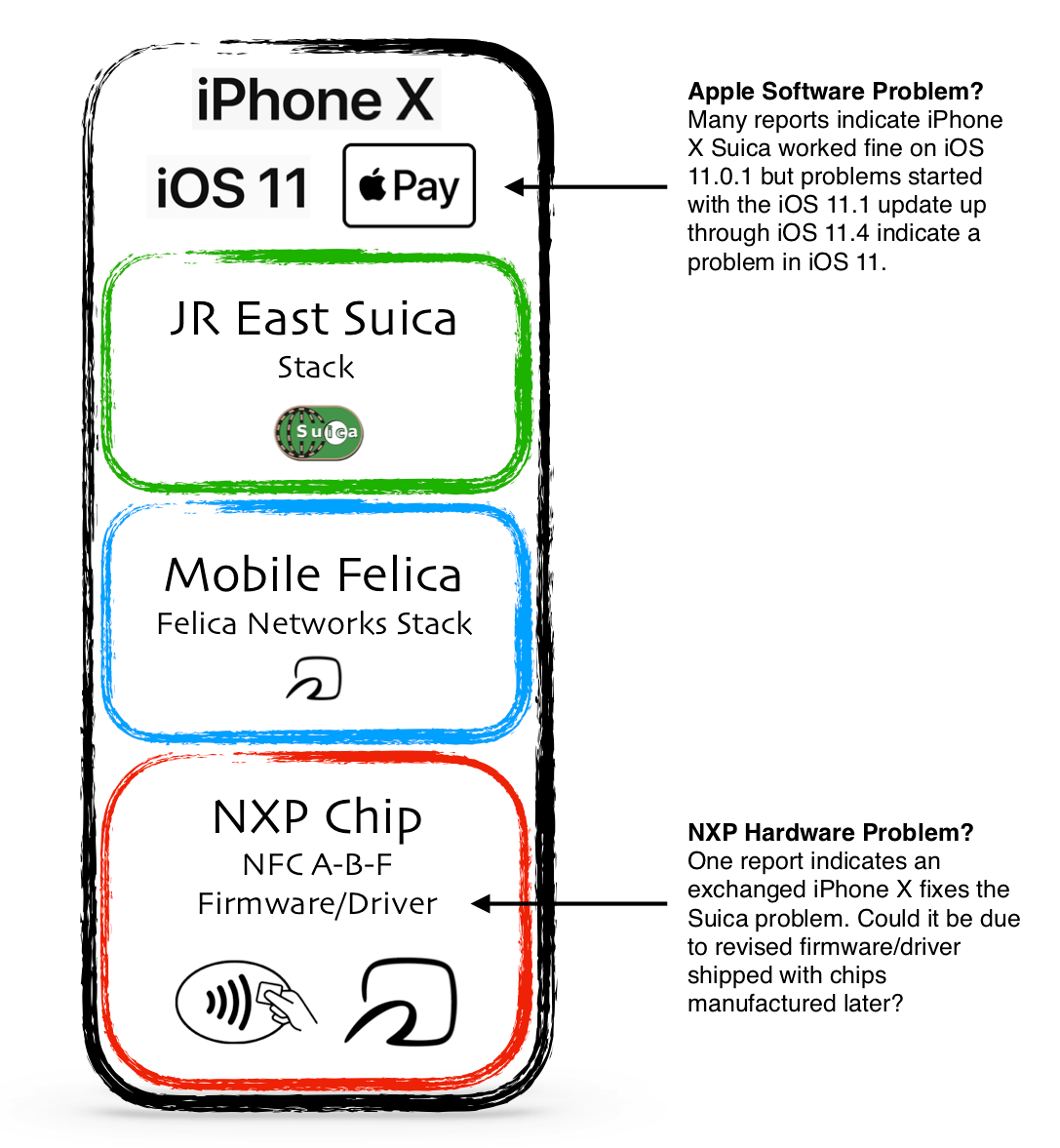 iPhone X Apple Pay Suica Problem Hardware or Software?