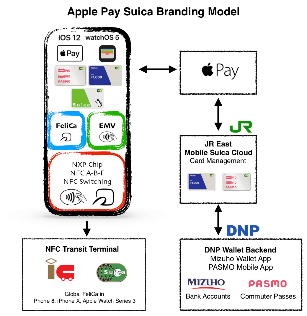 Apple Pay Branding Model