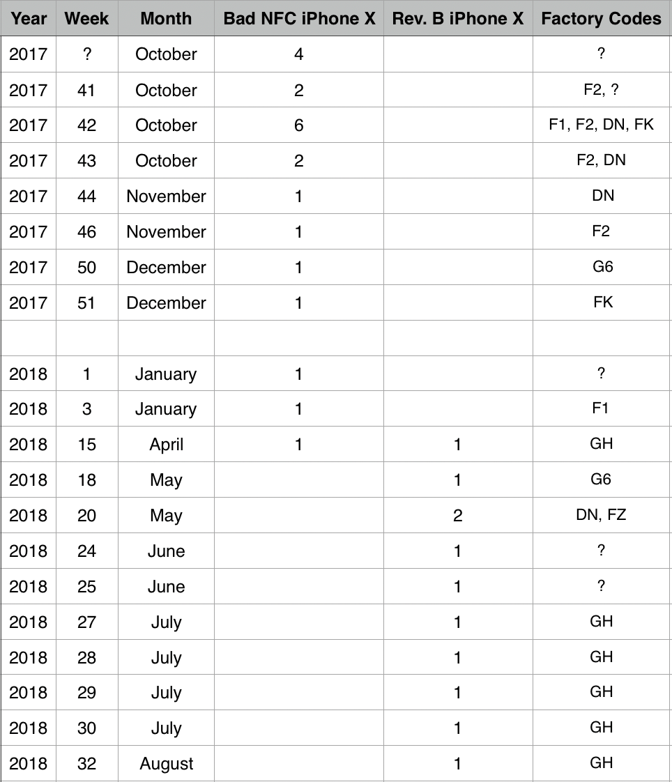 iPhone X Production Tally 2018-9-17