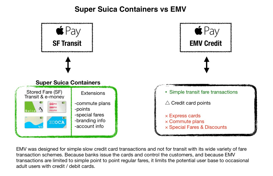 EMV contactless transit shortcomings
