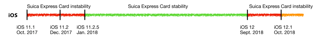 iOS Suica Express Performance Timeline 2