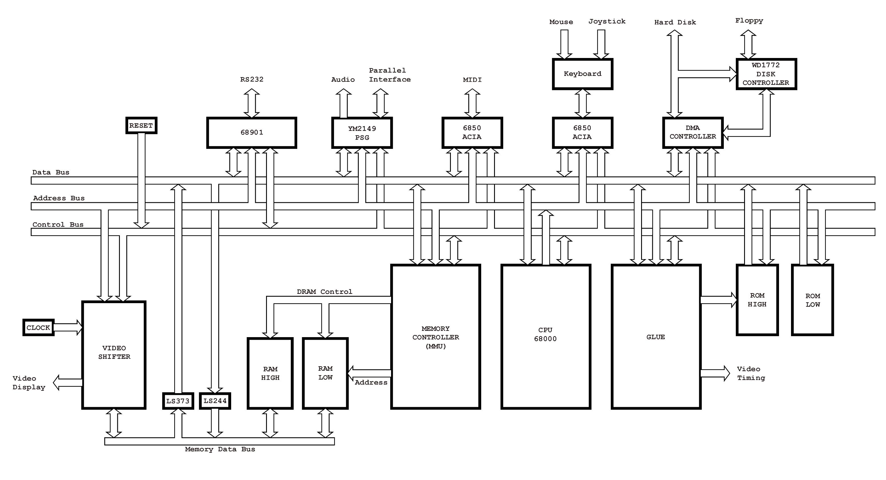 Diagnostic Block Diagrams