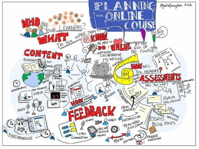 Elementos que forman partedel proceso de planificación