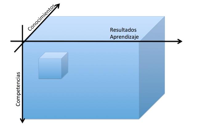 Relación ente competencias, conocimientos y resultados en una actividad formativa evaluable.Fuente: elaboración propia.