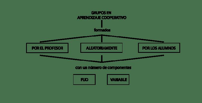 Maneras de formar los grupos en el aprendizaje cooperativo