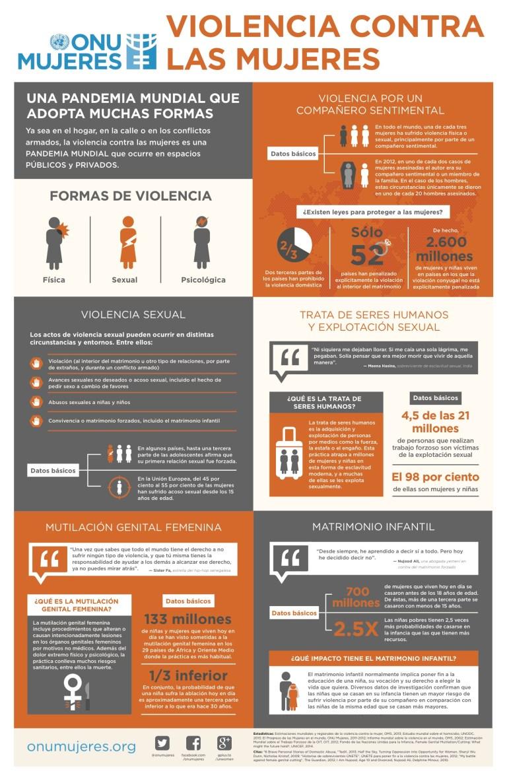 Violencia contra las mujeres. Fuente: UNwoman