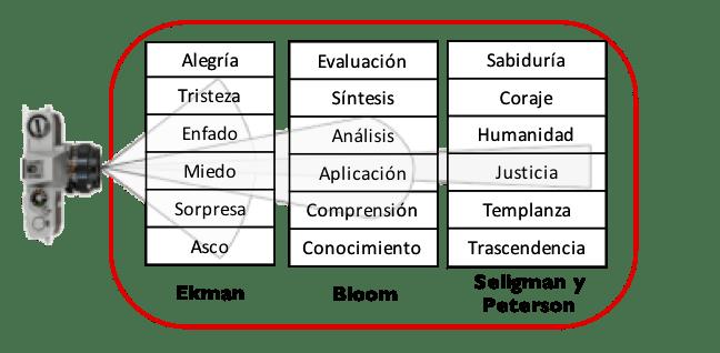 Categorías para detectar evidencias de competencias con valores y emociones positivas. Fuente: Elaboración propia