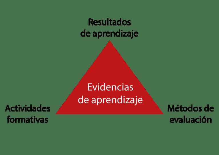 Integración de las evidencias en los elementos de la guía docente. Fuente: Elaboración propia