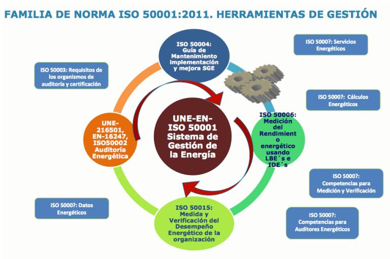 Familia de Normas 50000. Herramientas para gestionar la energía. Elaboración propia.