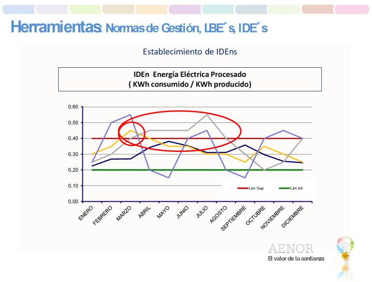 Establecimiento de IDE'S. Control y aceptación/rechazo. Elaboración propia.