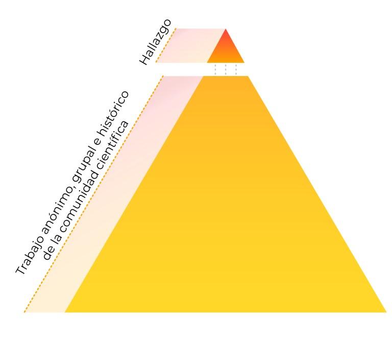 Figura 1. Conocimiento acumulativo