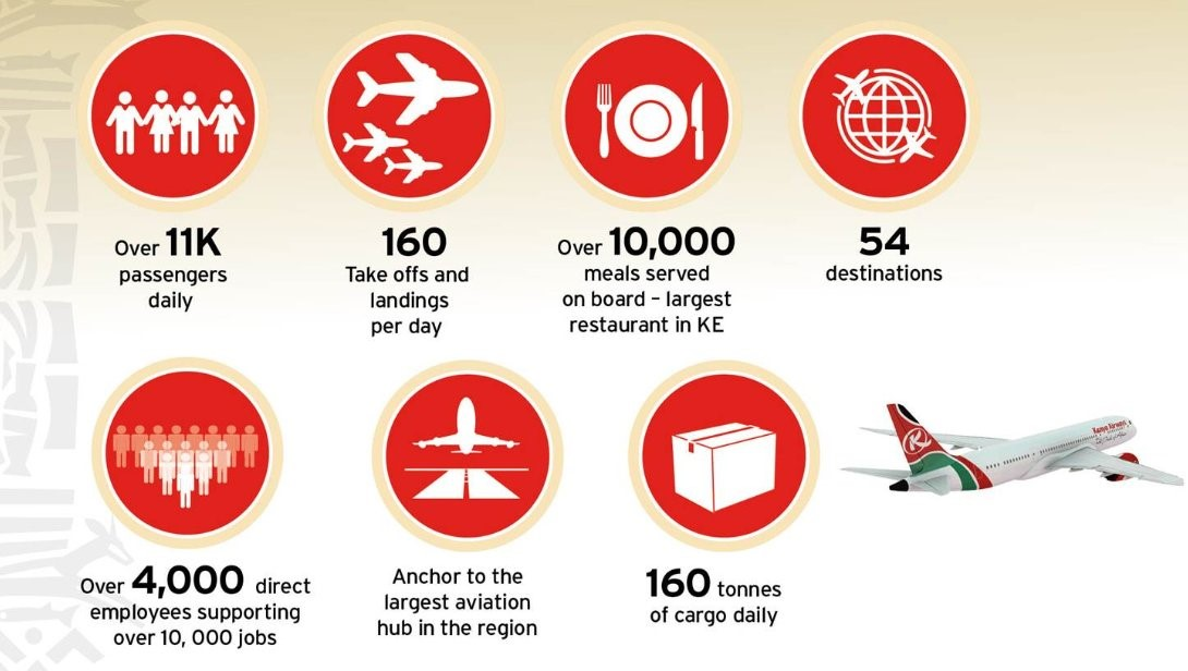 kenya-airways-daily-accomplishments-oct2016