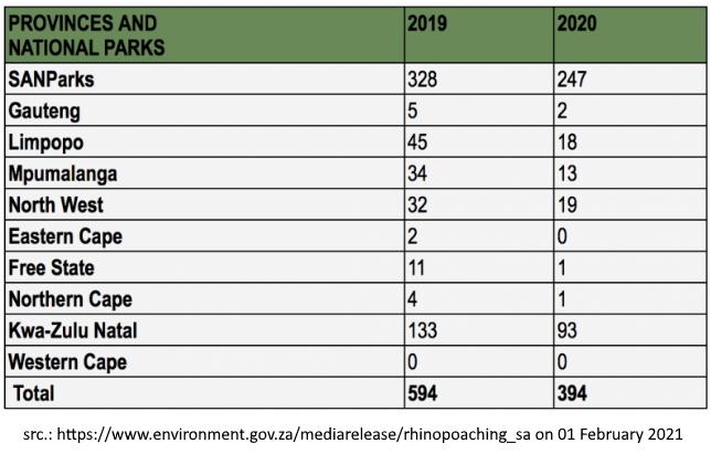SA_rhino_poaching_2020