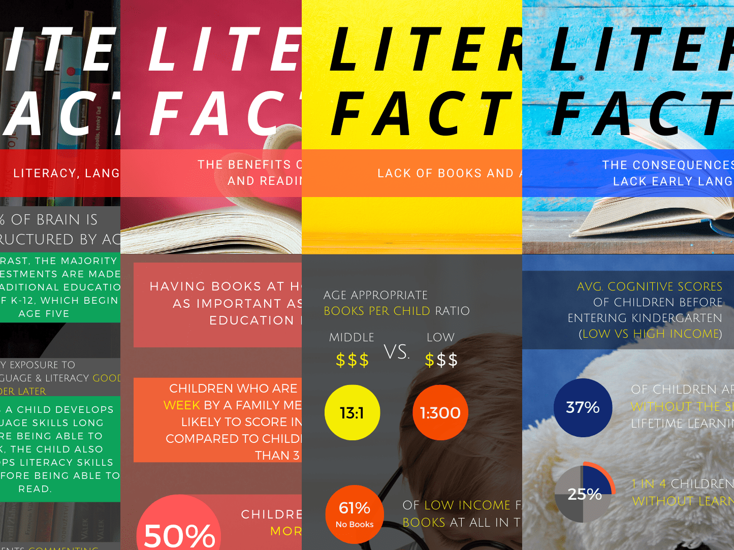50 Literacy Facts That Will Blow Your Mind