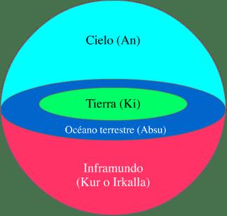 330px-Cosmologia_sumeria