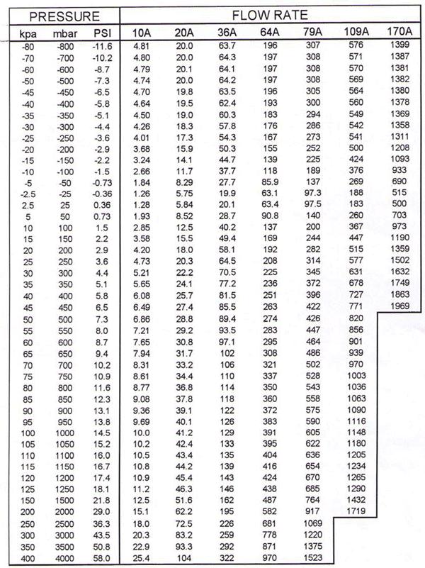 leaks-jets-pressure-flow-rate-table
