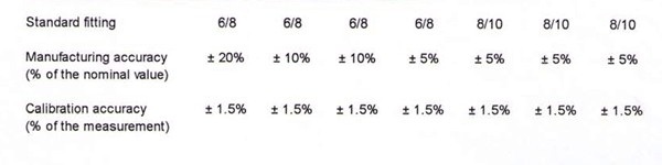 Leaks flow rate table