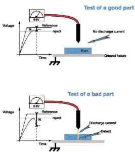 Ionic Testing