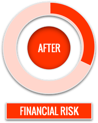 Financial Risk in Quoting CPQ after