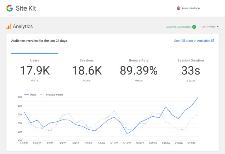 Google Site Kit Analytics Module